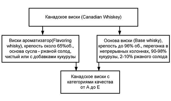типы канадского виски|азбука винокура