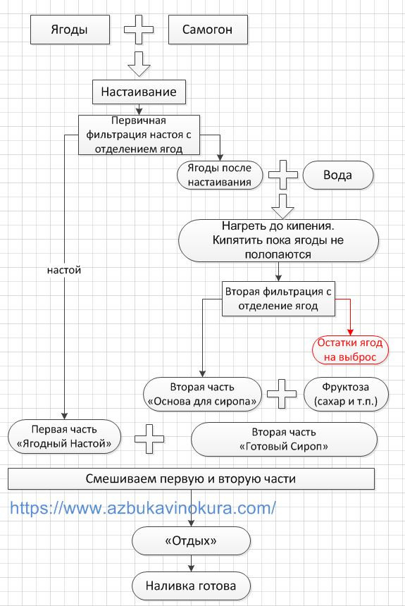 ягодная наливка|ратафия|азбука винокура