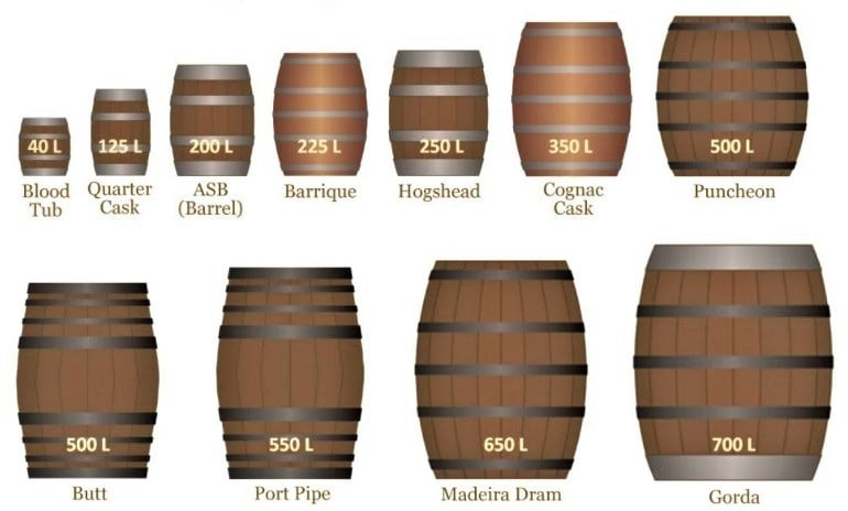 дуб дубоые бочки виски азбука винокура