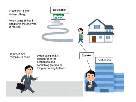 """「行きます」と「来ます」の違い/""""Ikimasu"""" to """"Kimasu"""" no chigai/The difference between 行きます and 来ます"""