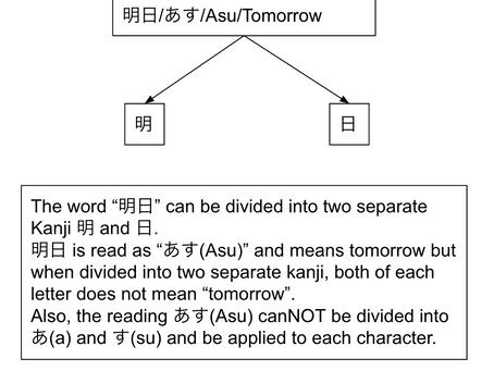 音読みと訓読みの違い/おんよみとくんよみのちがい/On-Yomi to Kun-Yomi no chigai/The difference between On-yomi and Kun-yomi
