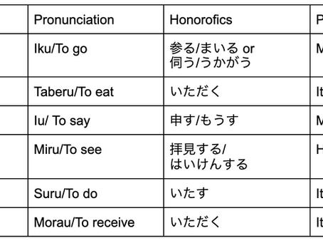 謙譲語/けんじょうご/Kenjo-go/Type of Honorifics