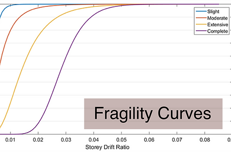 Fragility Curves Social Media.png