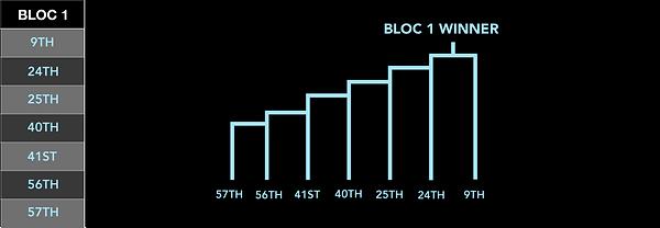 SKO Chart.png