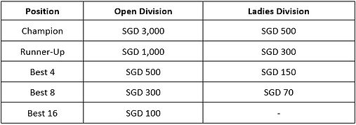Tournament Outline - Stage Prizes.jpg