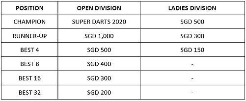 Tournament Outline - Annual Ranking Priz