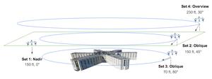 Skizze zur Durchführung der Flüge