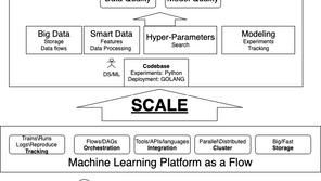 Machine Learning as a Flow: Kubeflow vs. Metaflow
