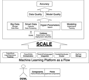 By adding Scale to every aspect of DS work, Machine Learning Platform improves final outcomess