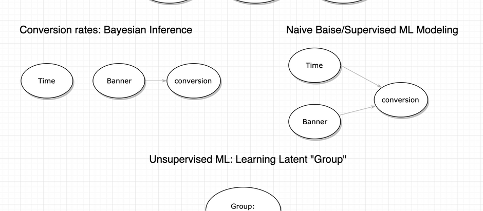 Beyond Supervised ML: learning latent distributions