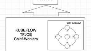 Distributed Hyperparameter Search in Kubeflow/Kubernetes: Keras Tuner vs. Katib