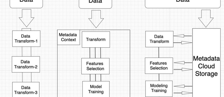 From Data Pipeline to Machine Learning Architecture in 3 simple pictures