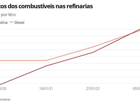 Petrobras sobe preço da gasolina em R$ 0,17 e do diesel em R$ 0,13