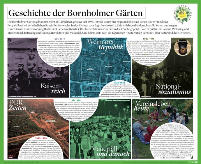 Tafel Vereinsgeschichte Wegeleitsystem B