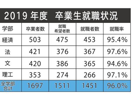2019年度 就職率96.0% 8年ぶり低下も高水準を維持