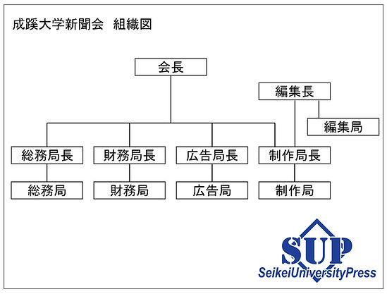 新聞会 組織図.jpg