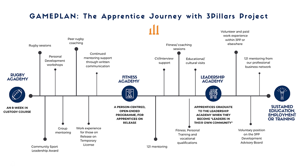 The Apprentice Journey with 3Pillars Project (2).png