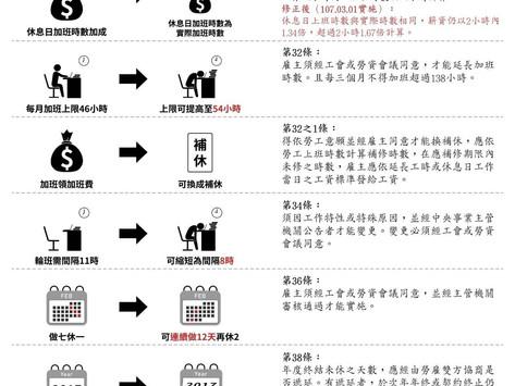 勞基法修正對照圖(107.03.01開始實施)