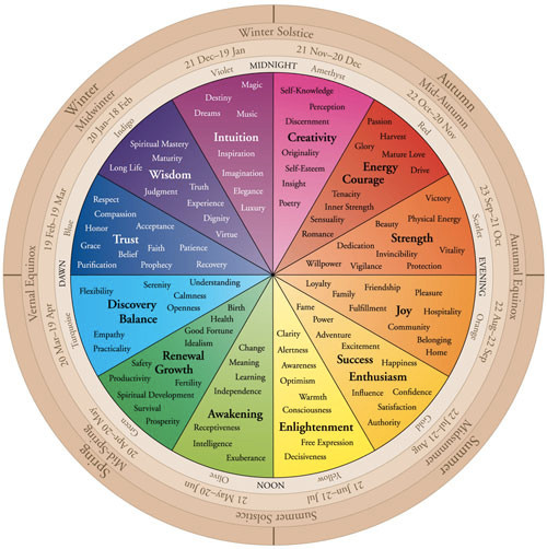 Color wheel for moods and seasons