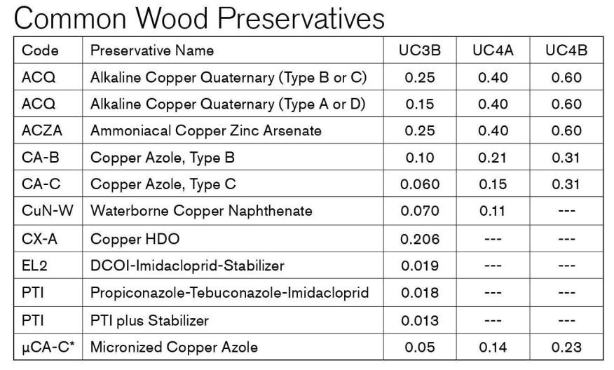 Wood Deck Preservatives