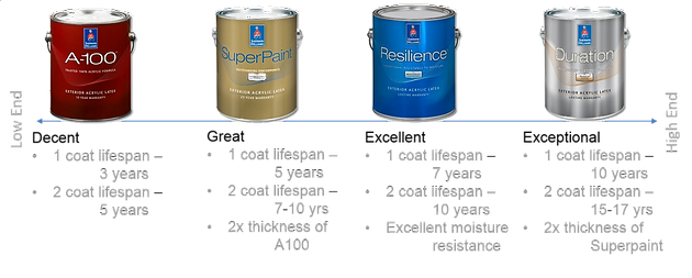 What is the best paint brand to use when repainting my exterior in ...