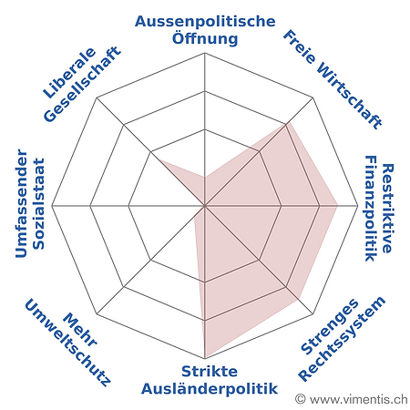 pers. Vimentis-Spider NR-Wahlen 2019.png