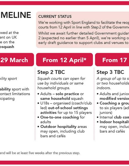 Club Re-Opening Plans (12th April) & Membership Renewals