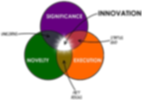 Innovation Intersecting Circles Labeled