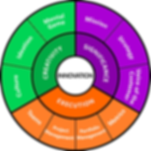 Innovation Components Circle.png