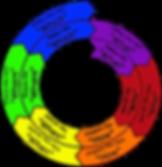 Pi Change Management Model.png