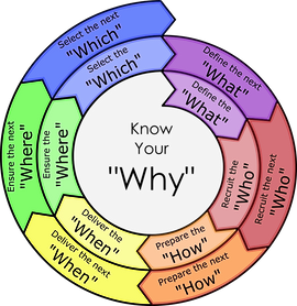 Pi Change Management Model.png