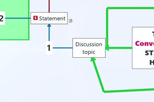 Conversation Mind Map