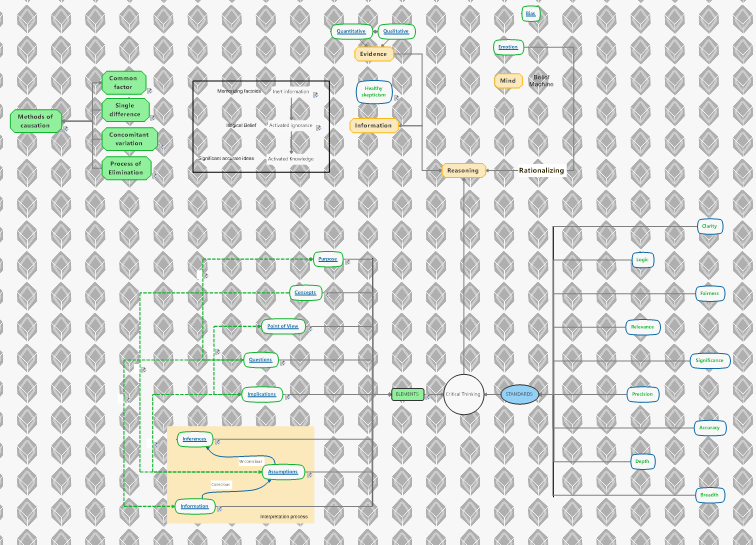 demo2_ProductCritical_Thinking map clean