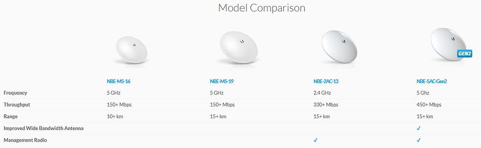 Modem Comparison.png