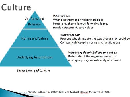 Part 1: How would you define culture?