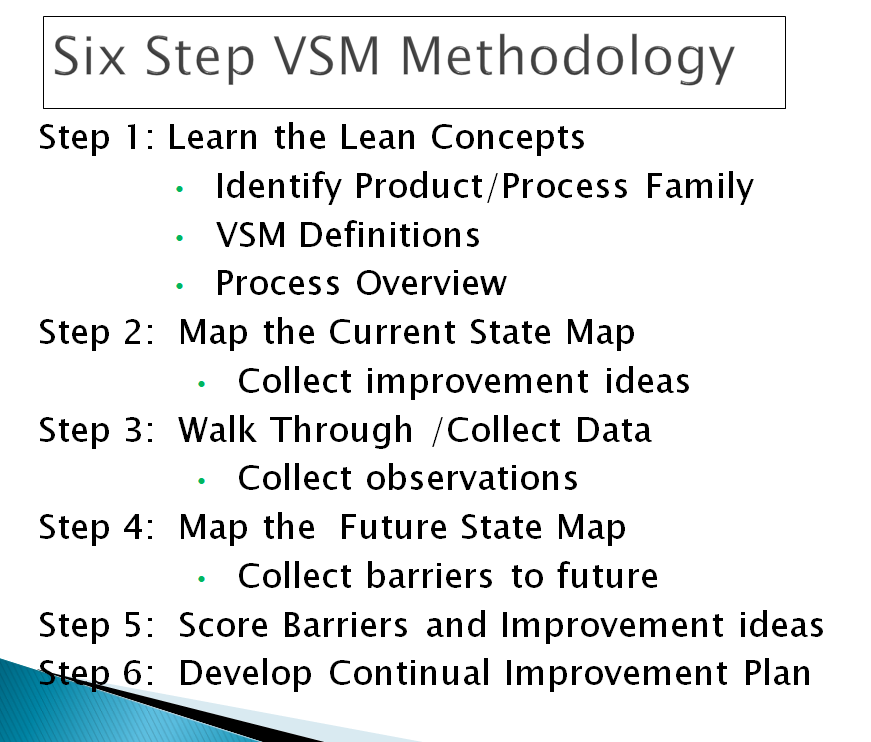 Six Step Value Stream Map