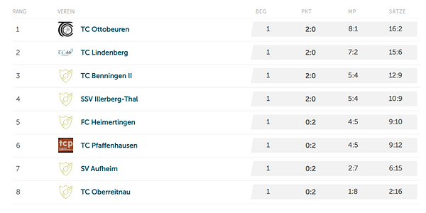 Tabelle 15.06.21.PNG