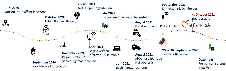 Zeitstrahl-Meilensteine-Projekt-HofRicke