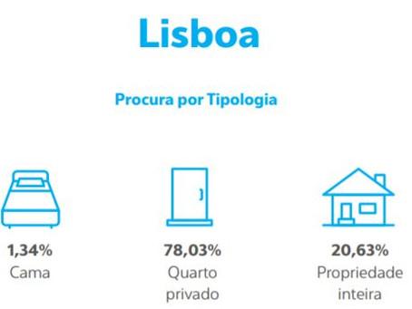 Arrendamento para Estudantes em Portugal