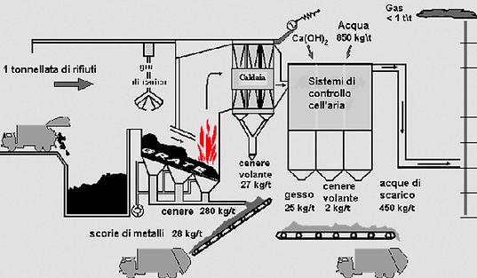 schema-inceneritore.png