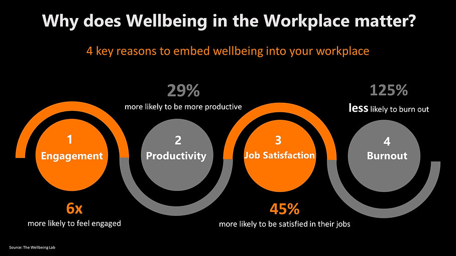 4 Reasons for Wellbeing in the Workplace (002).jpg