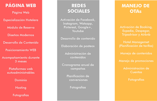 Cofradía Hotelera, Marketing Digital para Hoteles