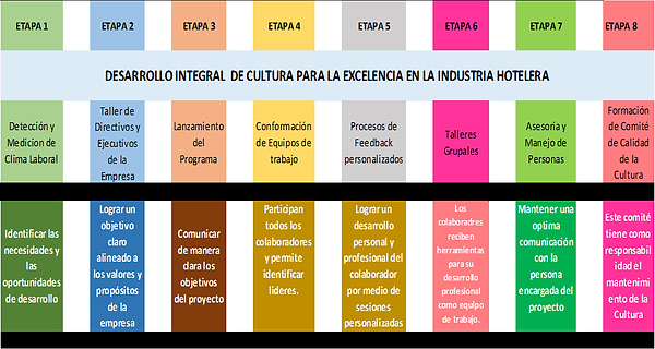 Desarrollo del Talento Humano en Hoteles, Cofradía Hotelera, Opimmus