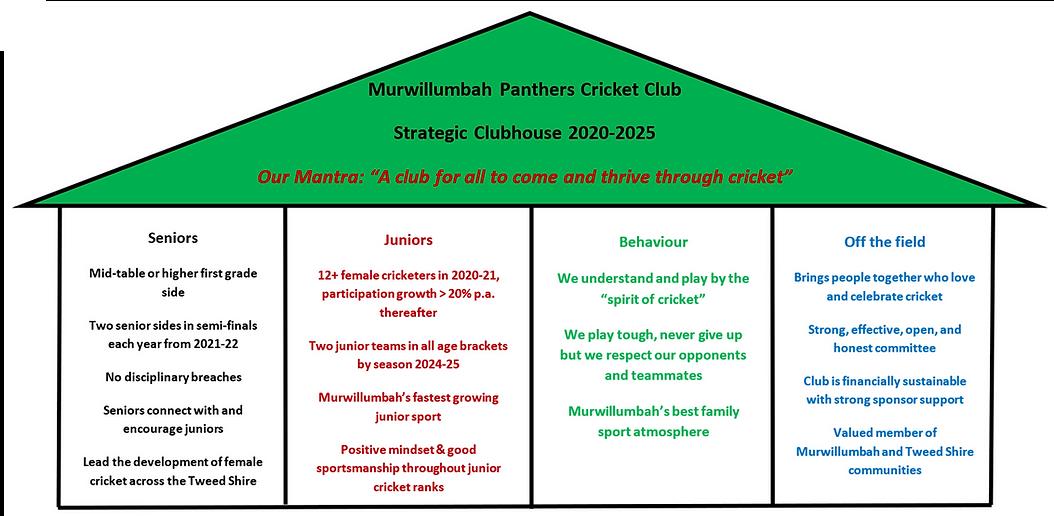 MCC Strategic Clubhouse Sept 2020 Update