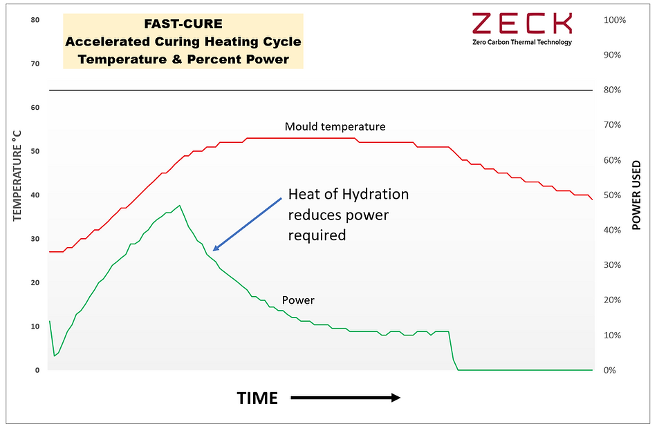 FAST CURE CHART.png