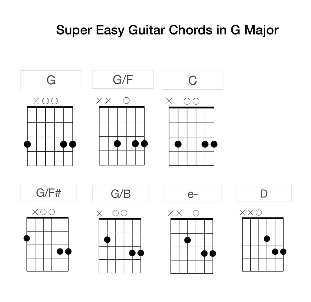 This is a guitar chord chart for chords used in G major. This is a great tool for learning guitar.