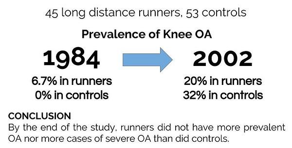 Running and knee osteoarthritis Physio P