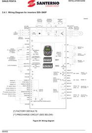 MET - Santerno - Solar Drive Plus - Startup