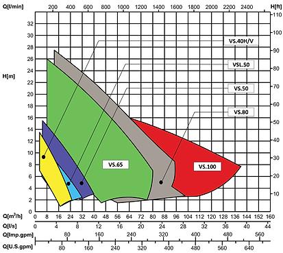 HQ Submersible Pump - Vortex Range