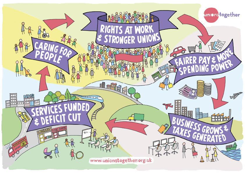 Unions Together Poster